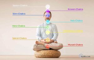 Geführte Meditation Chakra Grafik