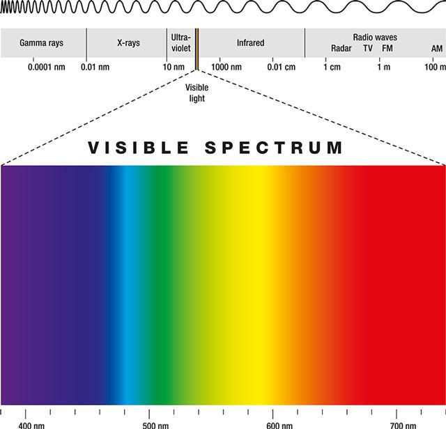 7 Chakra Farben Farbenlehre